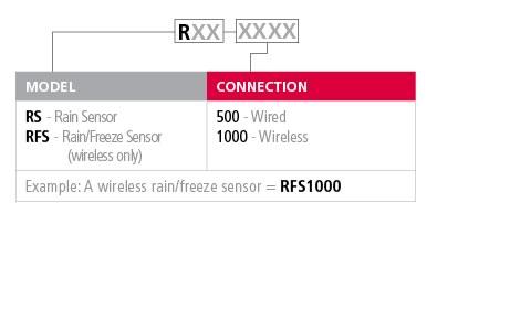 spect_rainsensor.ashx?h=290&w=480&la=en&hash=8FA1F8C3AD2CB91D6B4DD17FC6CE54E666537E58 irritrol rainsensor series Basic Electrical Wiring Diagrams at reclaimingppi.co