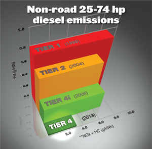 Tier 4 Emissions