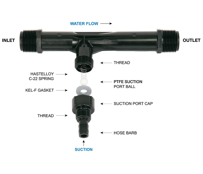 Mazzei-Injector-Blow-Out