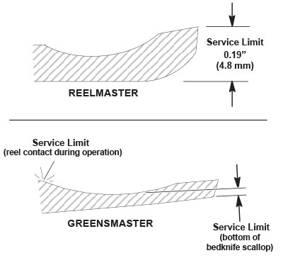 Reel Mower Sharpening Guidelines | Toro