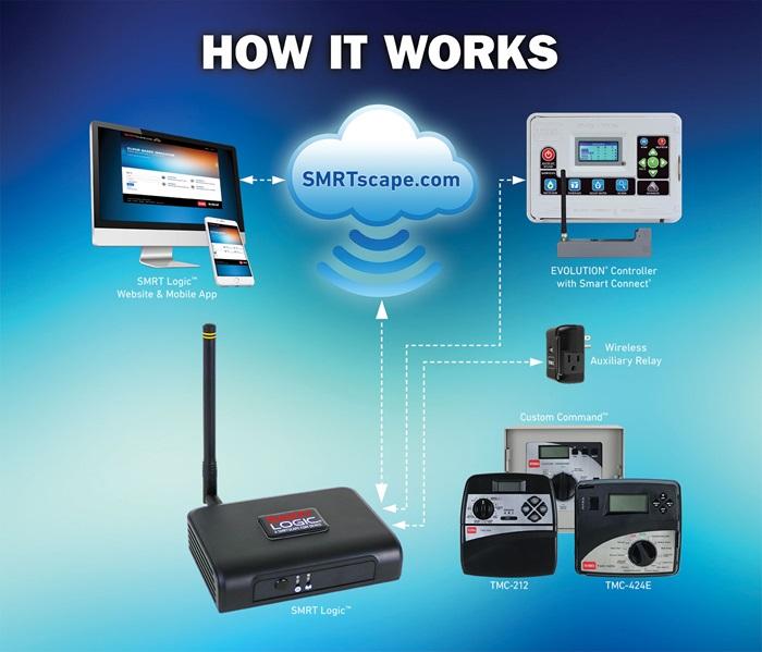 SMRT Logic™ – How It Works