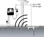 Precision Soil Sensor