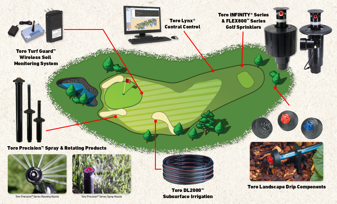 Water Management Solutions For Golf Courses Toro