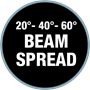 20-40-60 Beam Spread