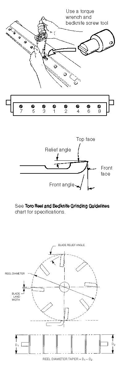 Reel Mower Sharpening Guidelines